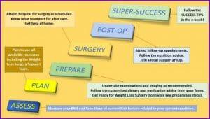 weight loss surgery success illustration