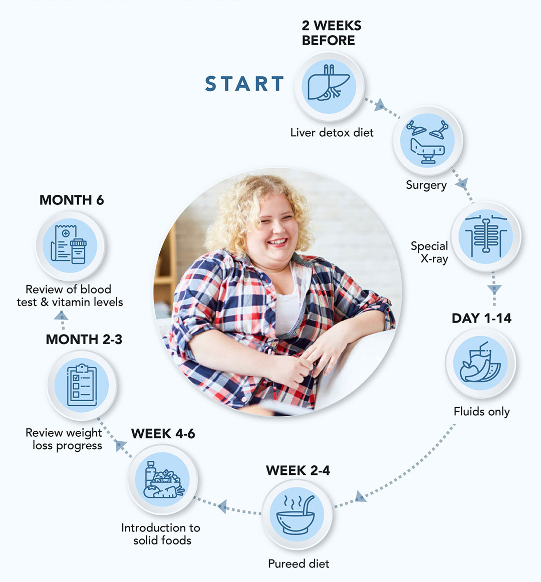 Diet Before and After Surgery diagram